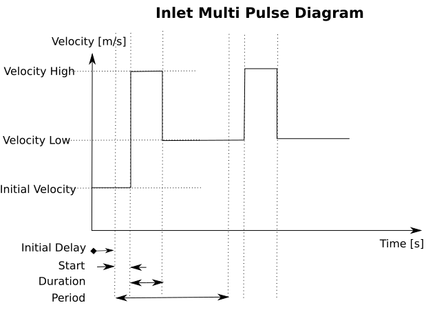 ../_images/inlet-multi-pulse.png